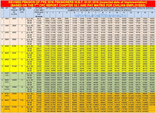 7th+cpc+pension+table