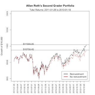 growth of allan roth second grader portfolio