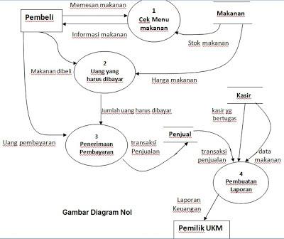 Fhas blog dfd data flow diagram keterangan diagram zero ccuart Choice Image