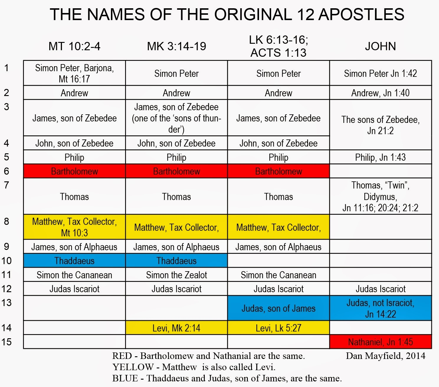 how many apostles did jesus choose 12 or more updated