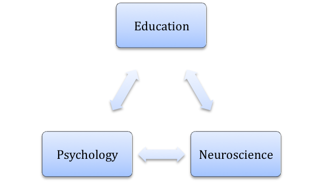 education study educational psychology