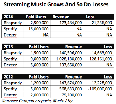 """paid users across streaming music market"""