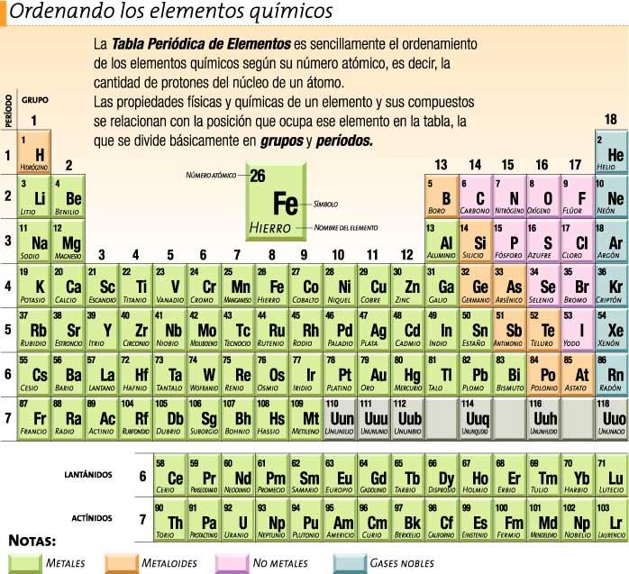Ciencias naturales coyam tabla peridica de los elementos tabla peridica de los elementos urtaz Choice Image