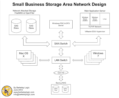 Berkeley Logic Small Business Storage Area Network Design