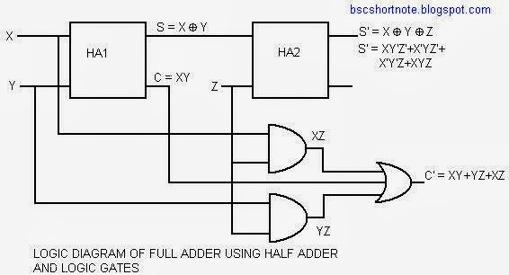 what is full adder