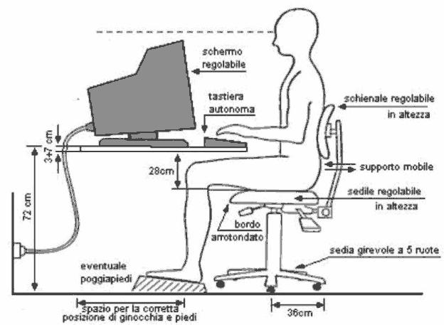 Postura corretta al computer