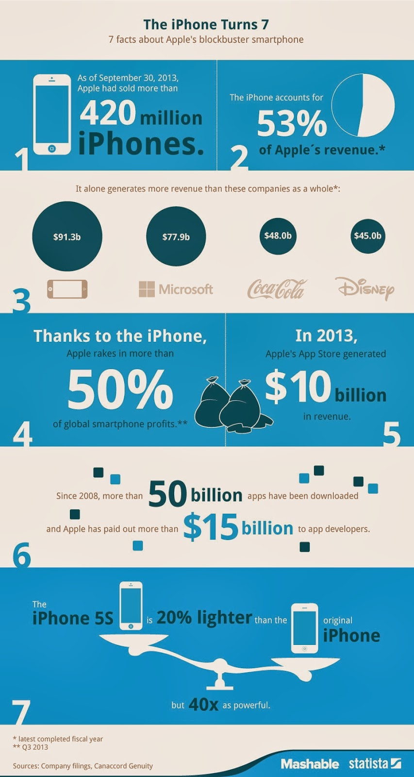 7 Facts About The iPhone