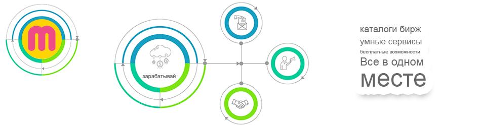 Каталог бирж статей и сервис сайтов для заработка