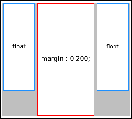CSS 三欄排版