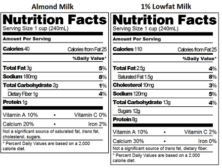 Almond Milk & Regular Milk Nutrition Facts