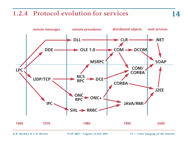 protocol evolution for services