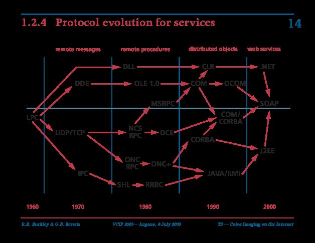 protocol evolution for services