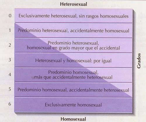 Escala Kinsey de clasificación homosexualidad-heterosexualidad