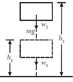 Usaha yang ditimbulkan oleh gaya berat sebesar –mg(h2 – h1)