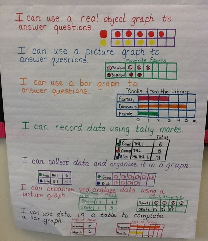 math worksheet : learning with firsties first grade envision math focus wall : Envision Math 4th Grade Worksheets