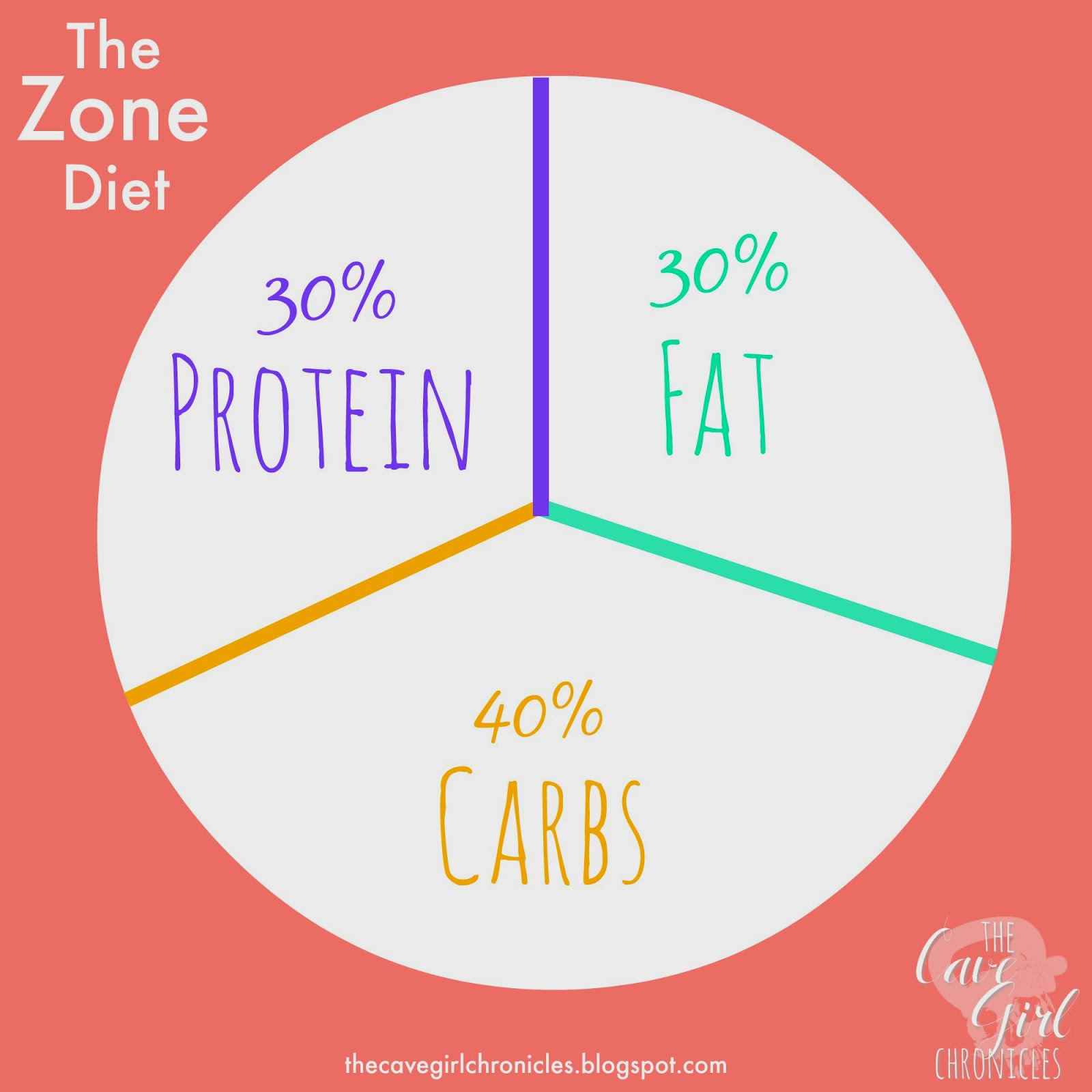 The cave girl chronicles the zone diet a brief overview for Zone plan