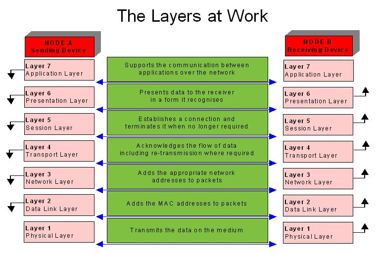 how the osi model works essay Known as an osi model ratified in 1984, is like an interface between two parties ie, one sender and  fashion on the open systems interconnection (osi) standard osi was developed in 1984 by the international  this layer works by taking care of the directions given by the user at the application layer it is where the human.