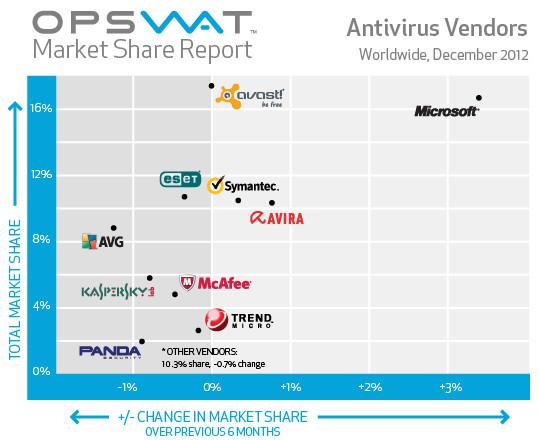 Los 10 Antivirus más usados
