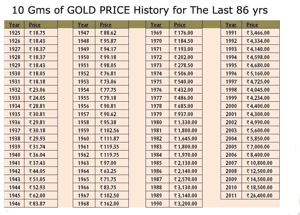 Gold Prices in India Graph Today Gold Price in India