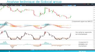 Solocal MACD momentum