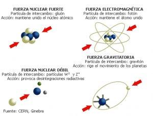 Resultado de imagen de la fuerza que unen los átomos nuclear fuerte