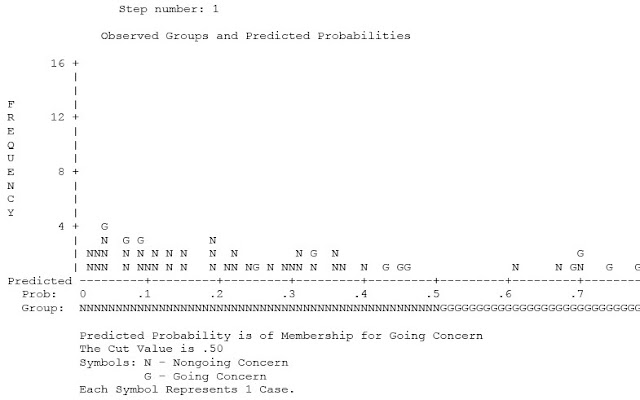 Observed Groups and Predicted Probabilities