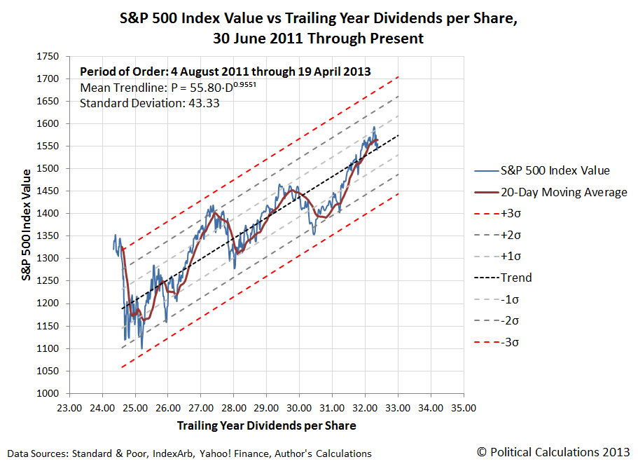 S&P 500 Index Value vs Trailing Year Dividends per Share, 30 June 2011 Through 19 April 2013