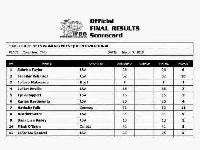 Cartão de pontuação oficial mostra colocação das atletas. Foto: IFBB Professional League