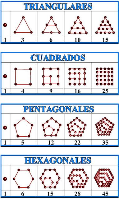 Números Poligonales, Números Triangulares, Números Cuadrados, Números Pentagonales, Números Hexagonales
