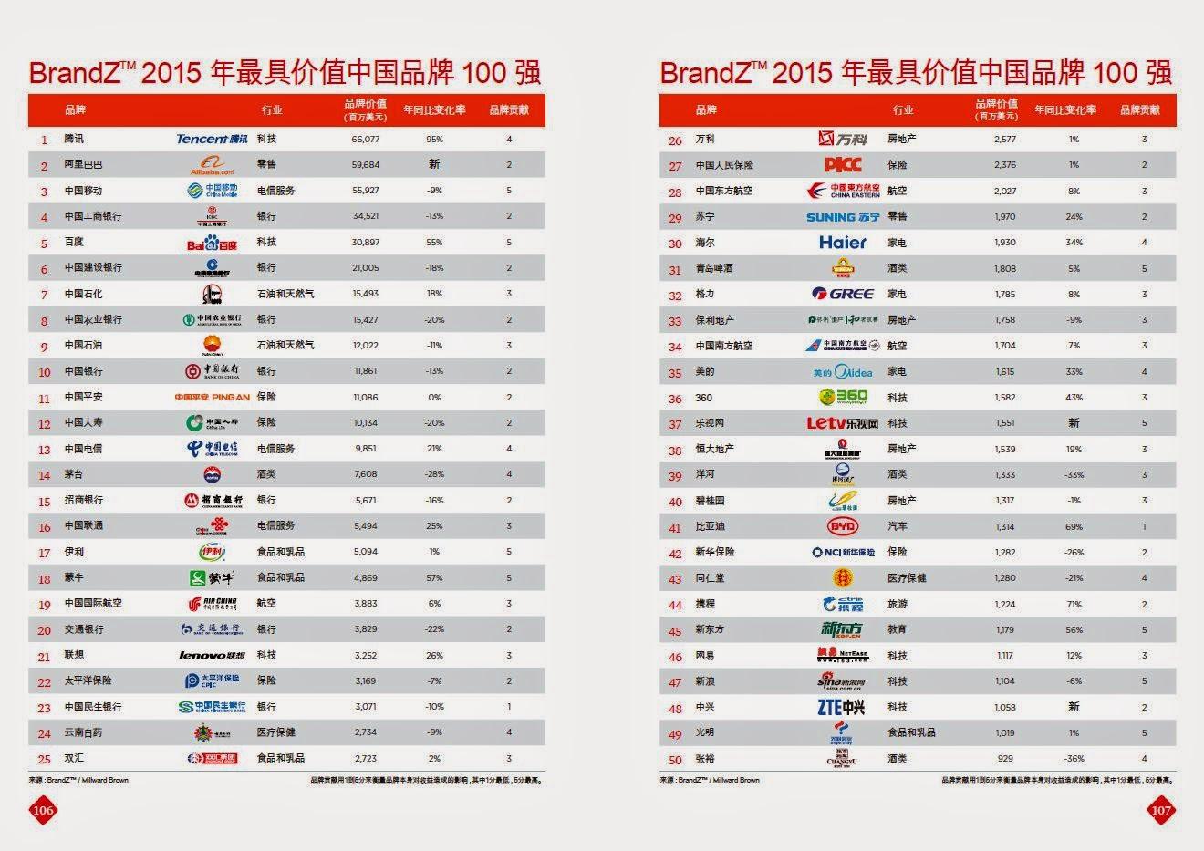 【品牌管理現場】超級比一比!中國品牌 vs. 台灣品牌排行榜,能給台灣品牌經營者什麼啟示? | 經理人
