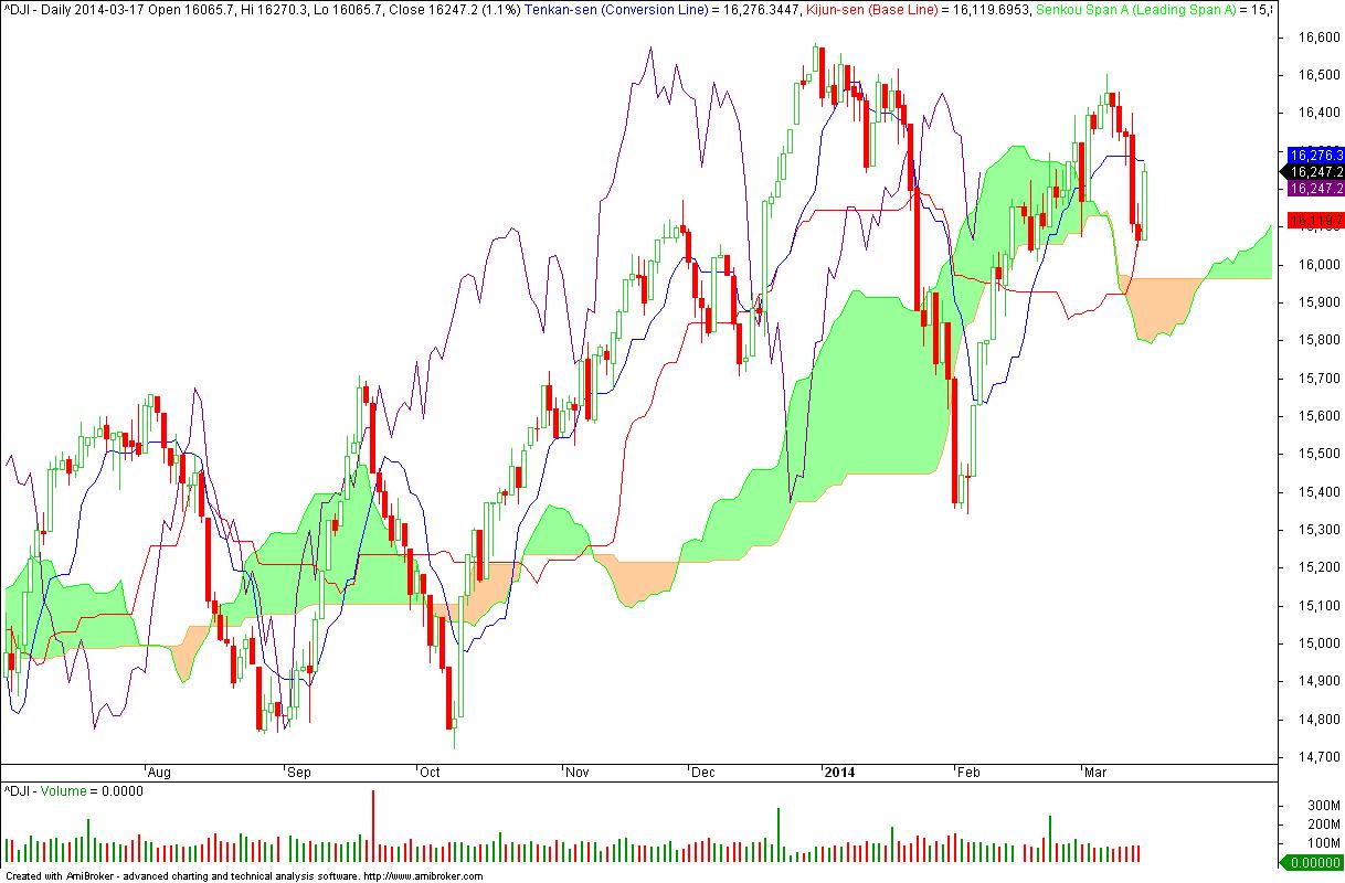 Dow Jones - wykres dzienny
