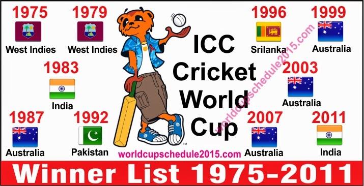 history of cricket world cup in hindi आईसीसी क्रिकेट विश्व कप icc cricket world cup trophyjpg क्रिकेट  विश्व कप ट्रॉफी संगठन, अंतरराष्ट्रीय क्रिकेट परिषद (आईसीसी .