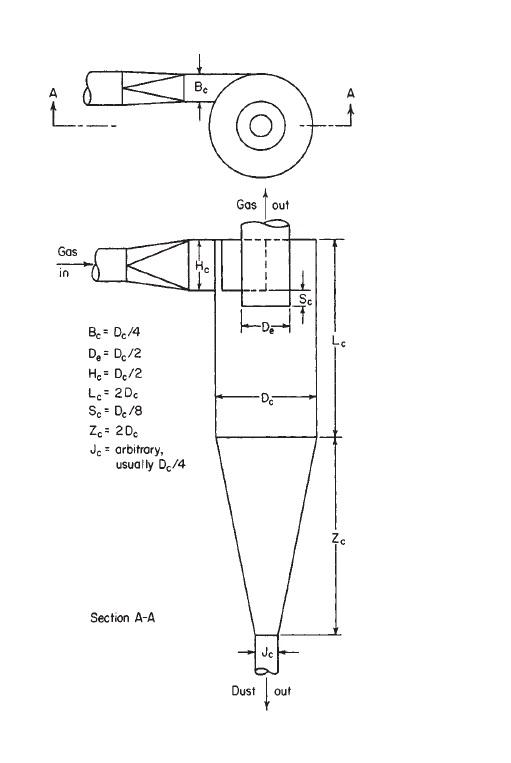 Cyclone Separators Design Calculation