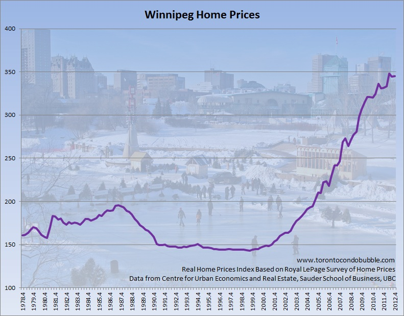 winnipeg home prices adjusted for inflation graph