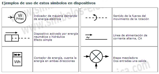 Ejemplo de uso de los símbolos de fuerzas, movimientos y flujos