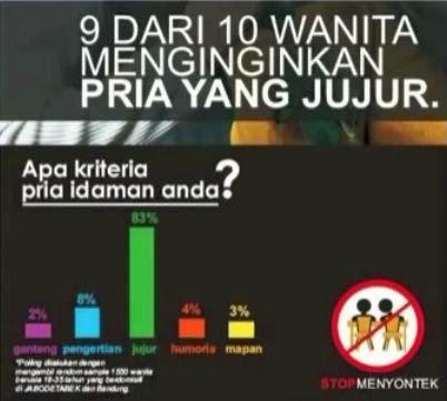 Statistik akan apa kriteria pria idaman wanita??