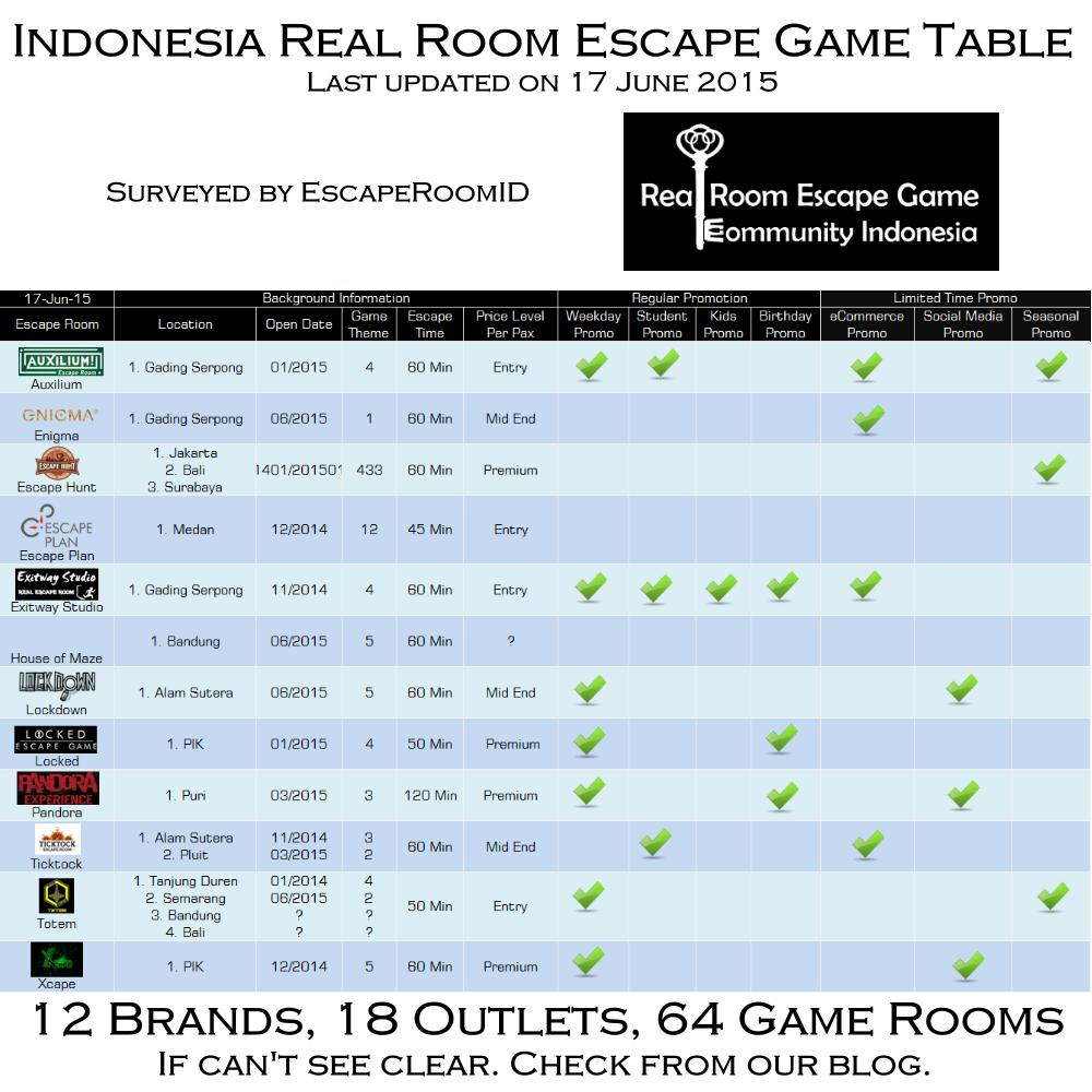Real room escape game indonesia community escaperoomid for Escape room escape