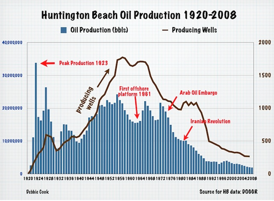 3%2BHuntington%2BBeach%2Bproduction.png
