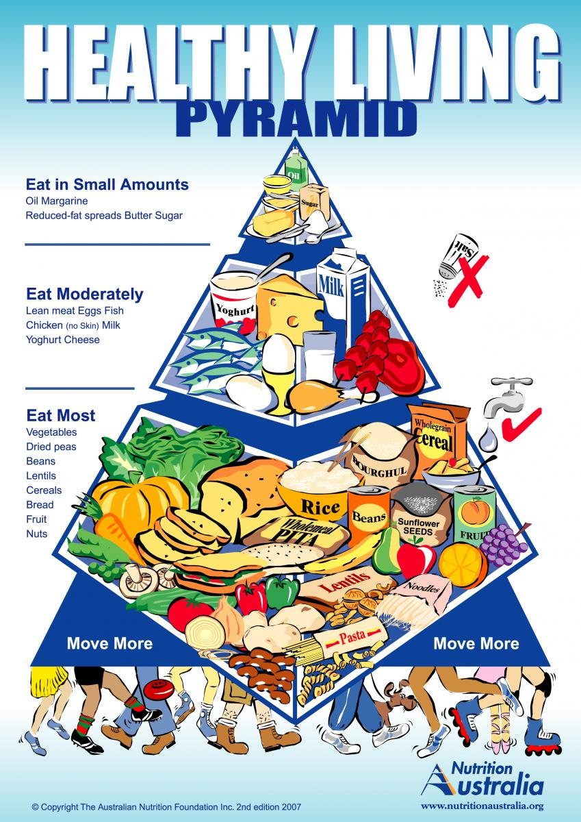 healthy eating pyramid The harvard healthy eating pyramid represents the latest nutritional science  the widest part at the bottom is for things that are most important the foods at  the.