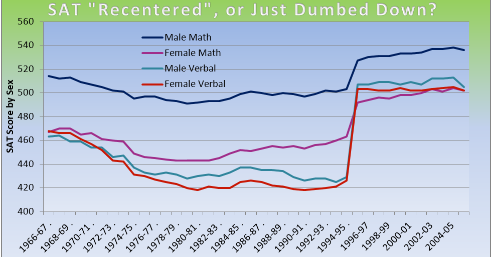stupid maths coursework Maths textbooks should be banned because they intimidate pupils,  at maths,  from doe reports showing that girls do better in coursework.