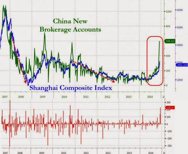 Popping The Chinese Stock Market Mania