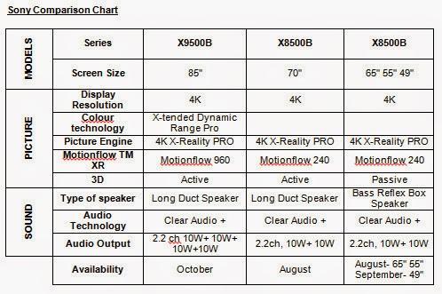 Sony Bravia 4K TV Philippines