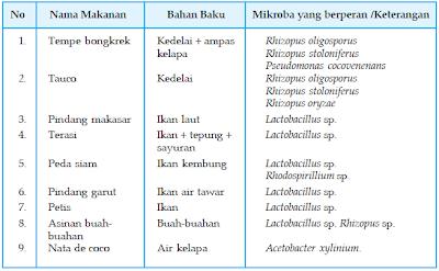 Tabel Makanan Hasil Fermentasi