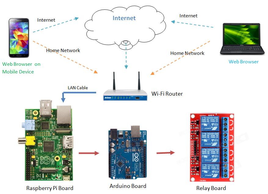 Raspberry Pi Smart Home Automation Control
