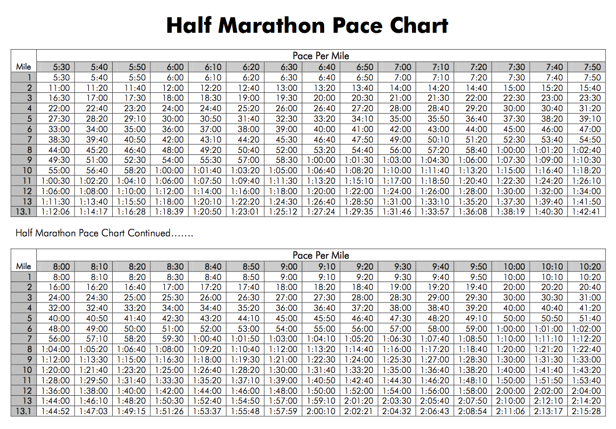 I Downloaded This Pace Chart To Give Me An Idea Of What I Wanted To Try  For. But As I Learned At Packet Pickup Last Night, I Didnu0027t Need To Keep  Track.