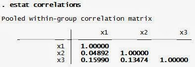 Interprestasi Analisis Diskriminan Correlation Matrix