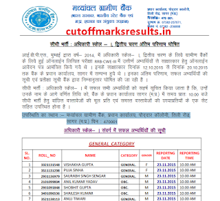 Madhyanchal Gramin Bank 2nd Round Final Result 2015