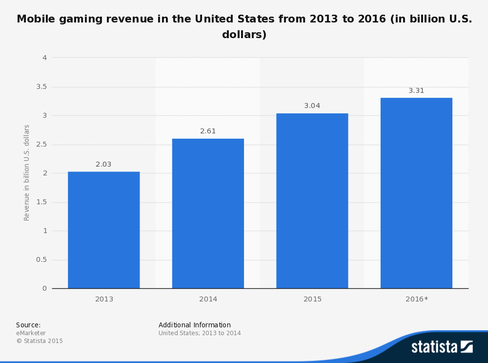Mobile Gaming in US