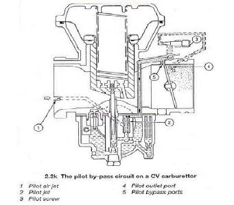 Sistem kecepatan rendah pada karburator