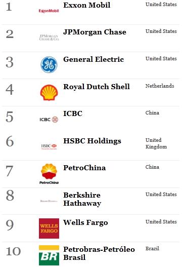 100 empresa mas grande mundo: